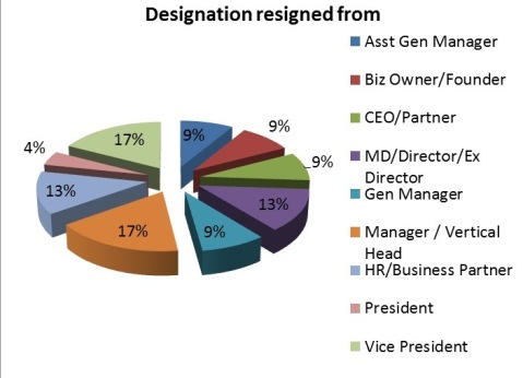 designation-resigned-from