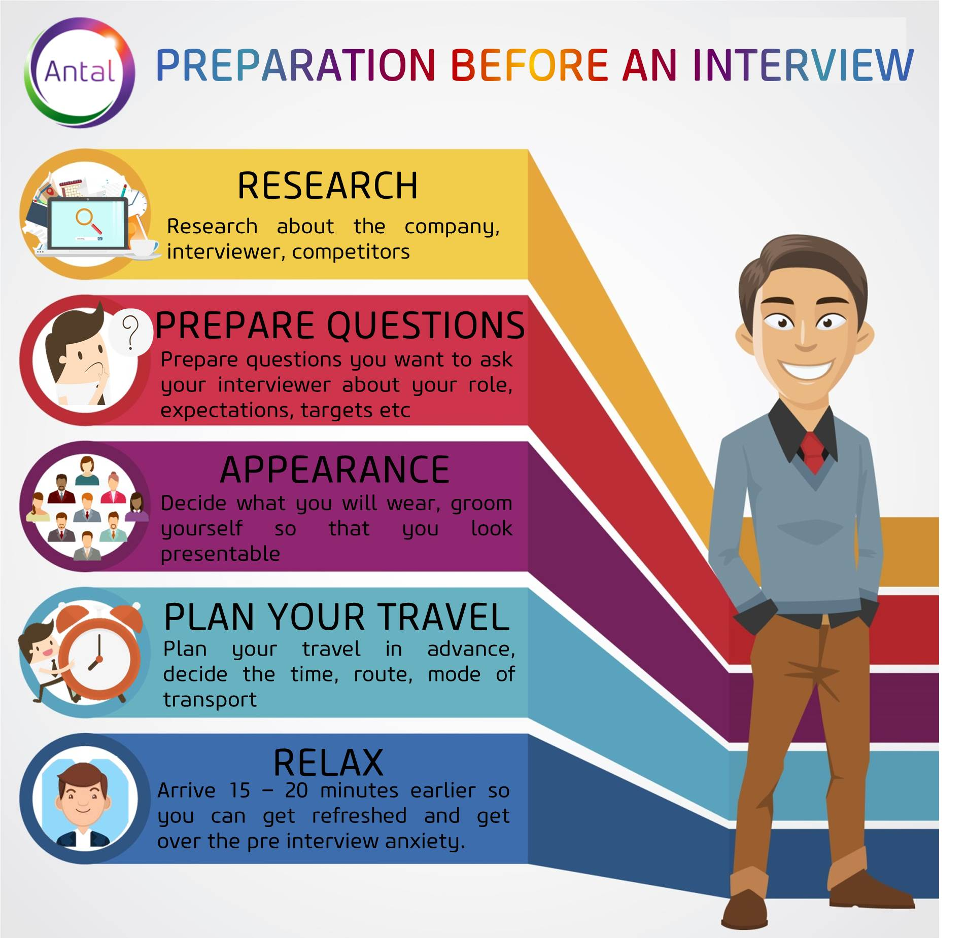 this will help put you in the right state of mind going in to the interview - Pre Interview Questions To Ask Before An Interview